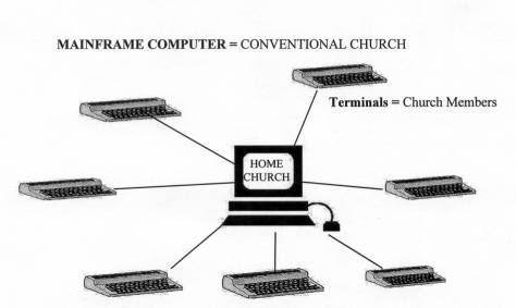 Mainframe to Network